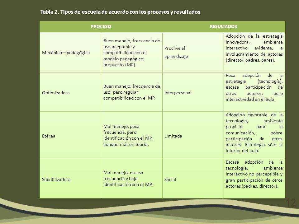 Tabla 2. Tipos de escuela de acuerdo con los procesos y resultados 12