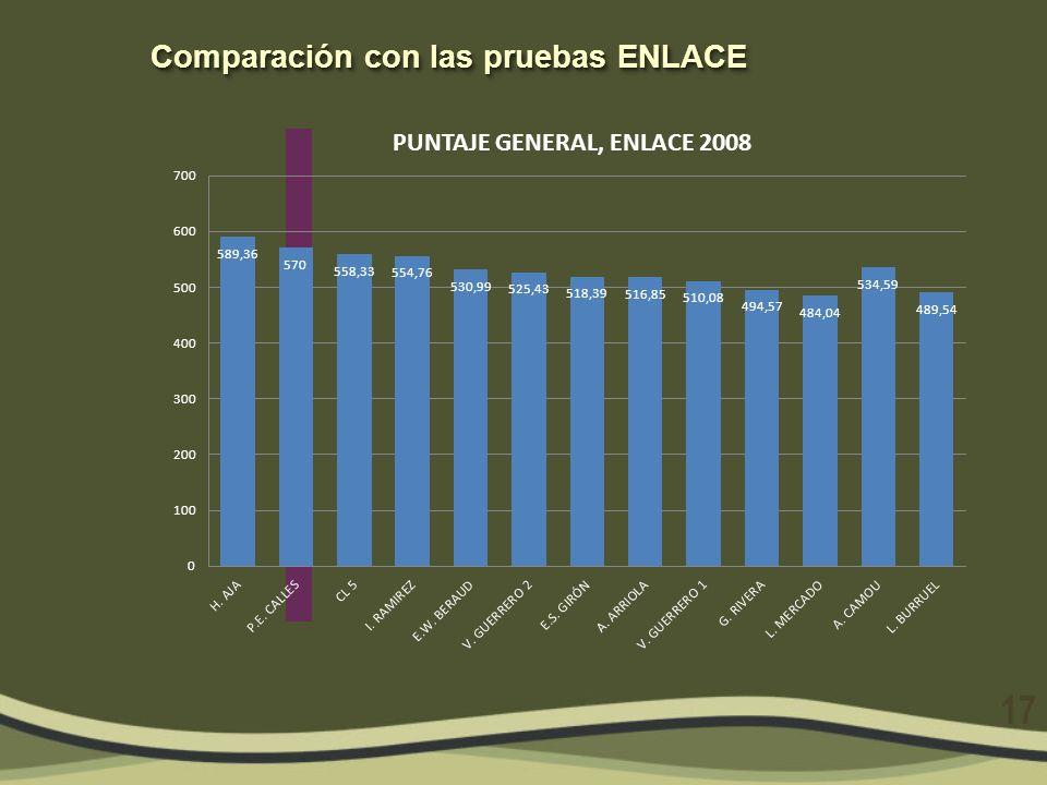 Comparación con las pruebas ENLACE 17