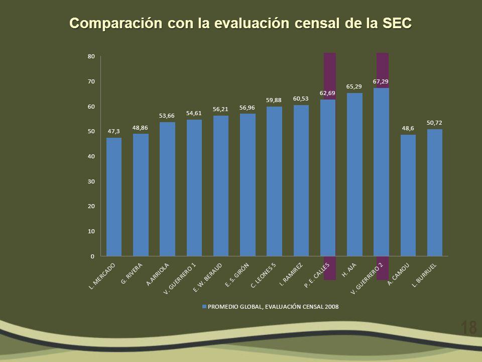 Comparación con la evaluación censal de la SEC 18