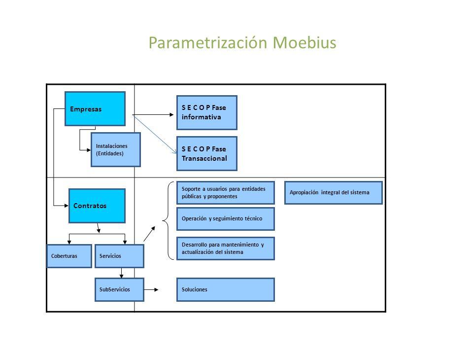 Modelo de Parametrización Moebius Empresas S E C O P Fase informativa Instalaciones (Entidades) Contratos Soporte a usuarios para entidades públicas y proponentes Operación y seguimiento técnico Desarrollo para mantenimiento y actualización del sistema Apropiación integral del sistema Servicios SubServicios Coberturas Soluciones S E C O P Fase Transaccional