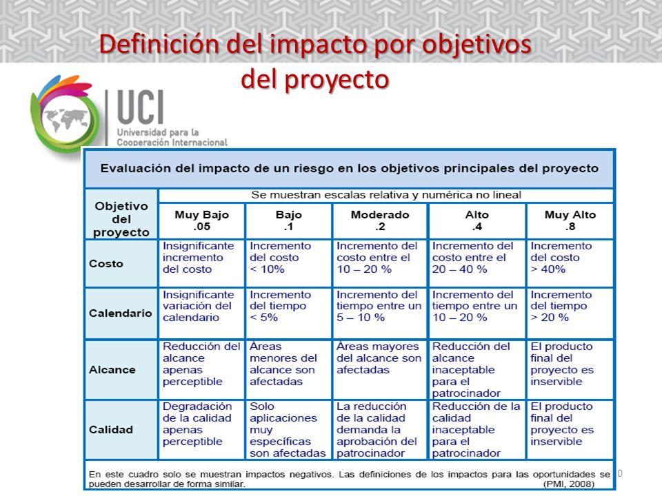 10 Definición del impacto por objetivos del proyecto