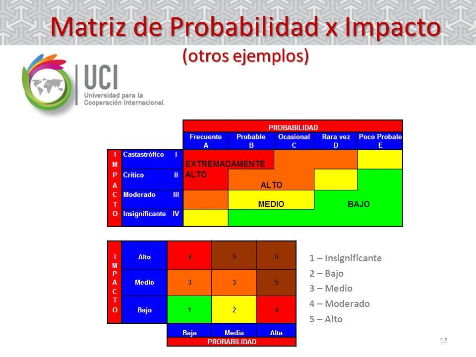13 Matriz de Probabilidad x Impacto (otros ejemplos) 1 – Insignificante 2 – Bajo 3 – Medio 4 – Moderado 5 – Alto