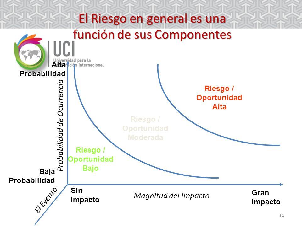 14 El Riesgo en general es una función de sus Componentes Alta Probabilidad Baja Probabilidad Gran Impacto Sin Impacto Probabilidad de Ocurrencia Magnitud del Impacto Riesgo / Oportunidad Moderada Riesgo / Oportunidad Bajo Riesgo / Oportunidad Alta El Evento