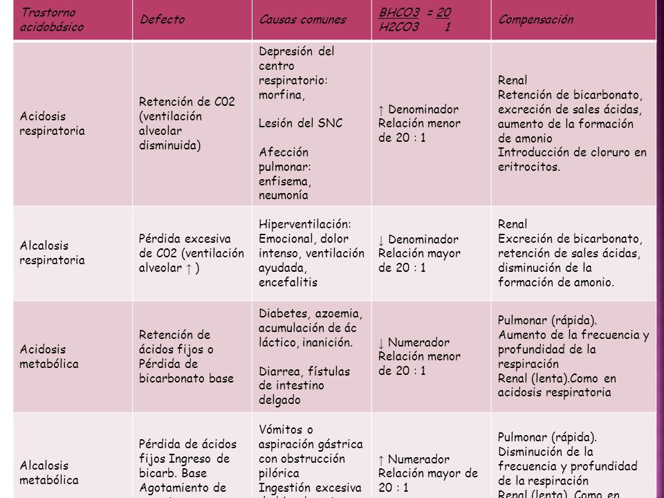 Trastorno acidobásico DefectoCausas comunes BHCO3 = 20 H2CO3 1 Compensación Acidosis respiratoria Retención de C02 (ventilación alveolar disminuida) D