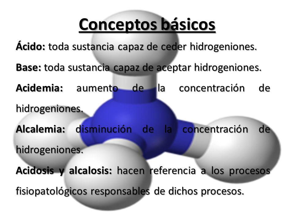 Conceptos básicos Ácido: toda sustancia capaz de ceder hidrogeniones. Base: toda sustancia capaz de aceptar hidrogeniones. Acidemia: aumento de la con