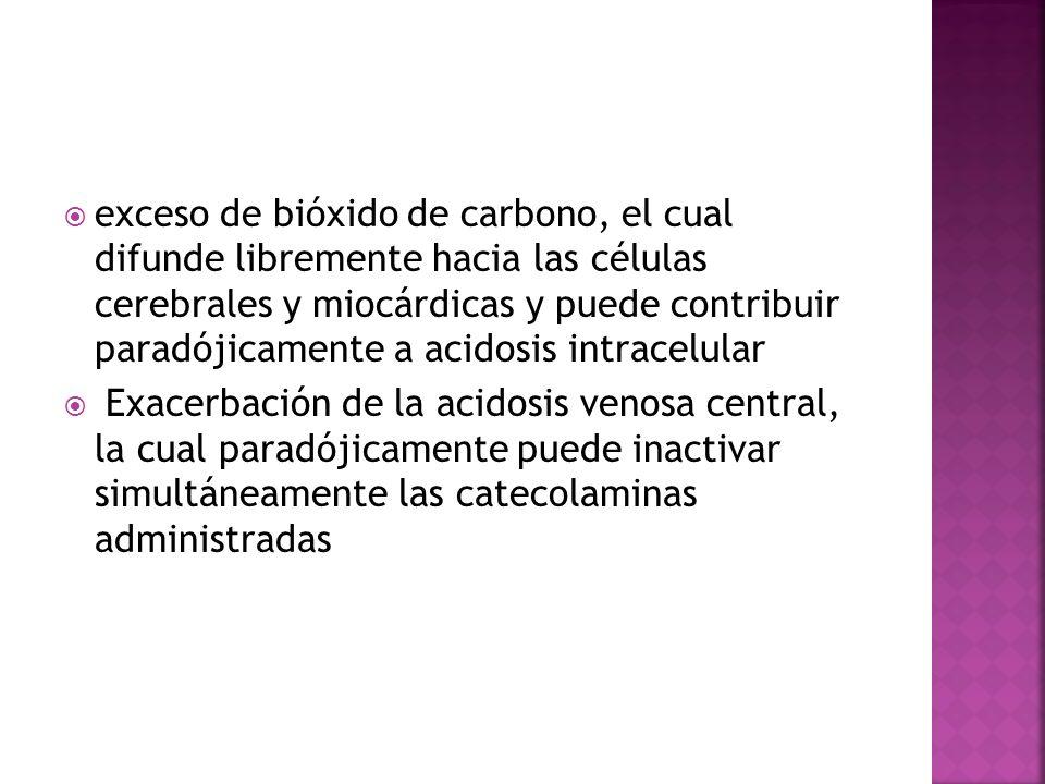 exceso de bióxido de carbono, el cual difunde libremente hacia las células cerebrales y miocárdicas y puede contribuir paradójicamente a acidosis intr