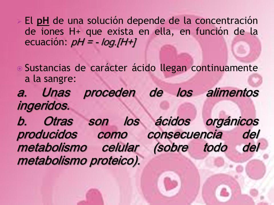 pH = - log.[H+] El pH de una solución depende de la concentración de iones H+ que exista en ella, en función de la ecuación: pH = - log.[H+] Sustancia