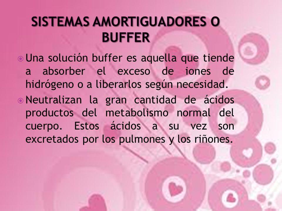 Una solución buffer es aquella que tiende a absorber el exceso de iones de hidrógeno o a liberarlos según necesidad. Neutralizan la gran cantidad de á