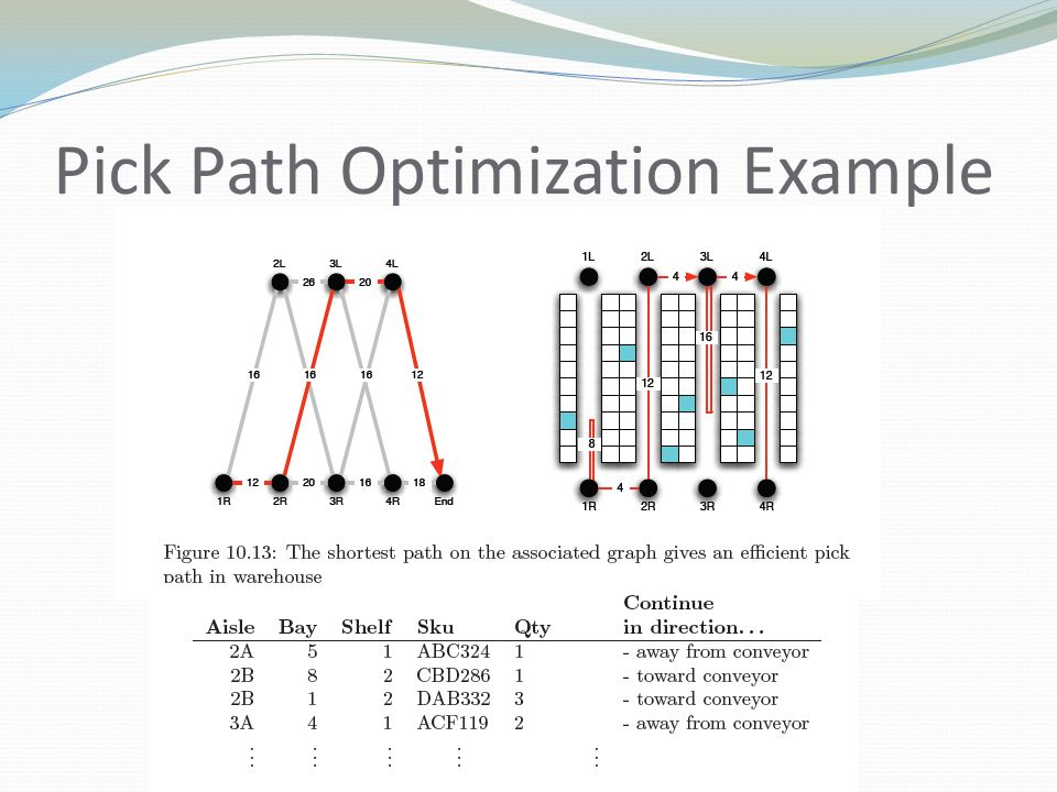Pick Path Optimization Example