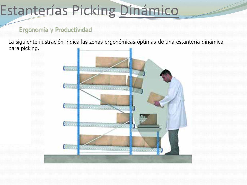 Estanterías Picking Dinámico Ergonomía y Productividad La siguiente ilustración indica las zonas ergonómicas óptimas de una estantería dinámica para picking.