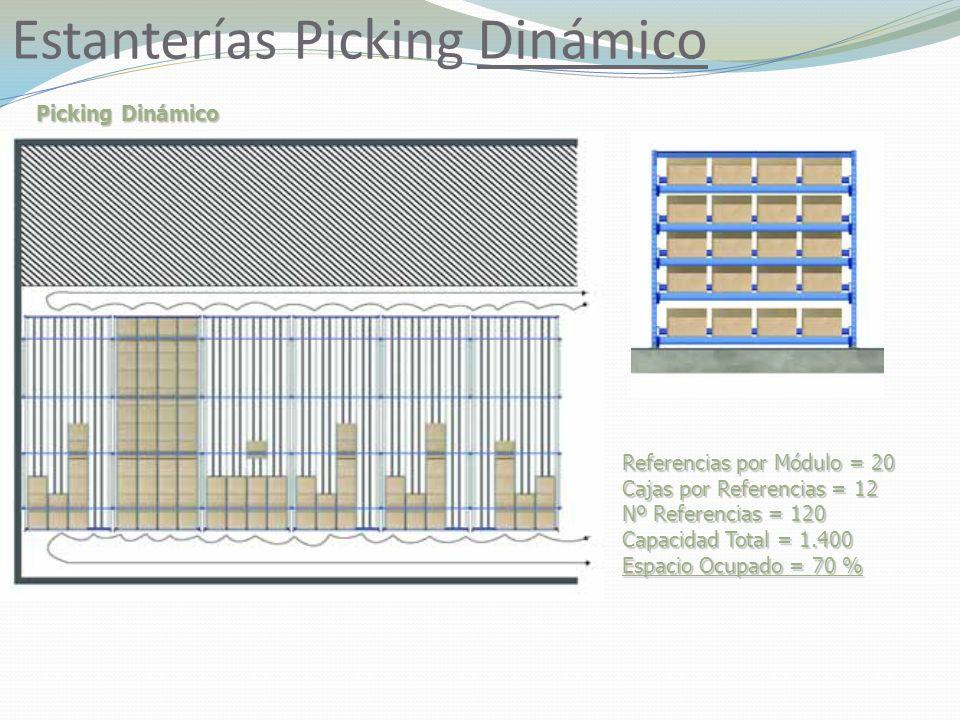 Estanterías Picking Dinámico Picking Dinámico Referencias por Módulo = 20 Cajas por Referencias = 12 Nº Referencias = 120 Capacidad Total = 1.400 Espacio Ocupado = 70 %