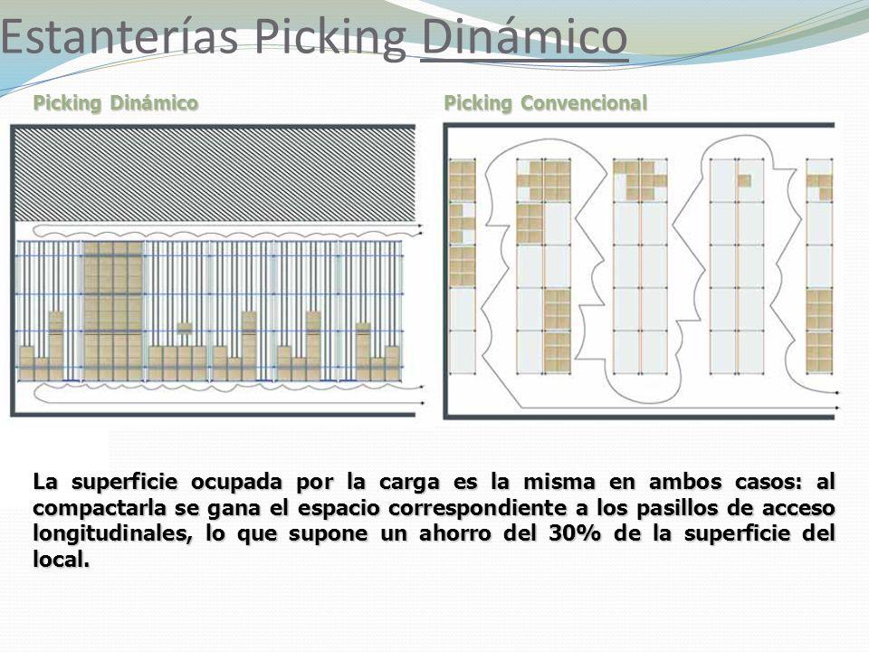Estanterías Picking Dinámico Picking Dinámico La superficie ocupada por la carga es la misma en ambos casos: al compactarla se gana el espacio correspondiente a los pasillos de acceso longitudinales, lo que supone un ahorro del 30% de la superficie del local.