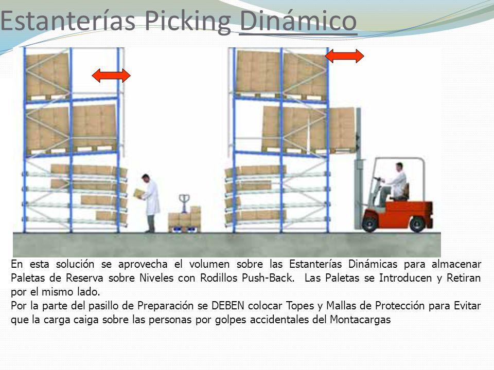 Estanterías Picking Dinámico En esta solución se aprovecha el volumen sobre las Estanterías Dinámicas para almacenar Paletas de Reserva sobre Niveles