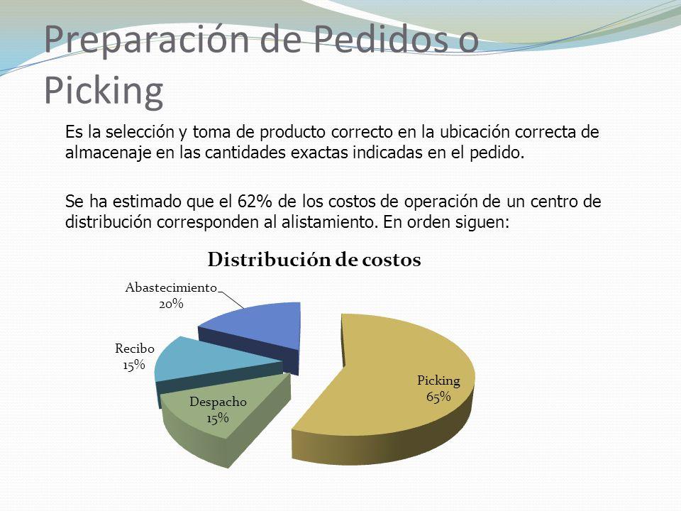 Preparación de Pedidos o Picking Es la selección y toma de producto correcto en la ubicación correcta de almacenaje en las cantidades exactas indicadas en el pedido.