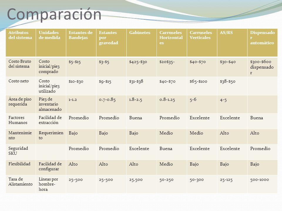 Comparación Atributos del sistema Unidades de medida Estantes de Bandejas Estantes por gravedad GabinetesCarruseles Horizontal es Carruseles Verticale