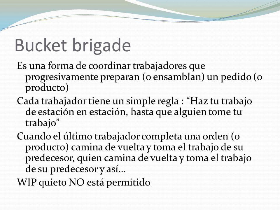 Bucket brigade Es una forma de coordinar trabajadores que progresivamente preparan (o ensamblan) un pedido (o producto) Cada trabajador tiene un simpl
