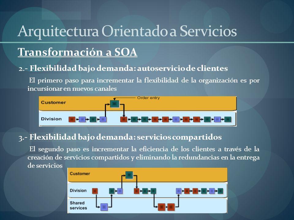 Transformación a SOA Arquitectura Orientado a Servicios 4.- Flexibilidad bajo demanda: inventario manejado por proveedor La función de la administración del inventario ha sido reubicada al proveedor.