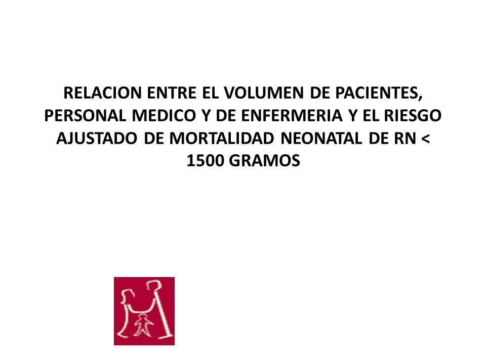 RELACION ENTRE EL VOLUMEN DE PACIENTES, PERSONAL MEDICO Y DE ENFERMERIA Y EL RIESGO AJUSTADO DE MORTALIDAD NEONATAL DE RN < 1500 GRAMOS