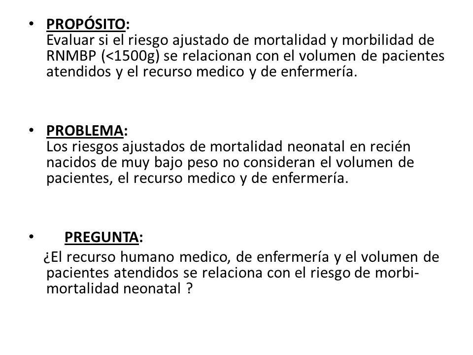 PROPÓSITO: Evaluar si el riesgo ajustado de mortalidad y morbilidad de RNMBP (<1500g) se relacionan con el volumen de pacientes atendidos y el recurso