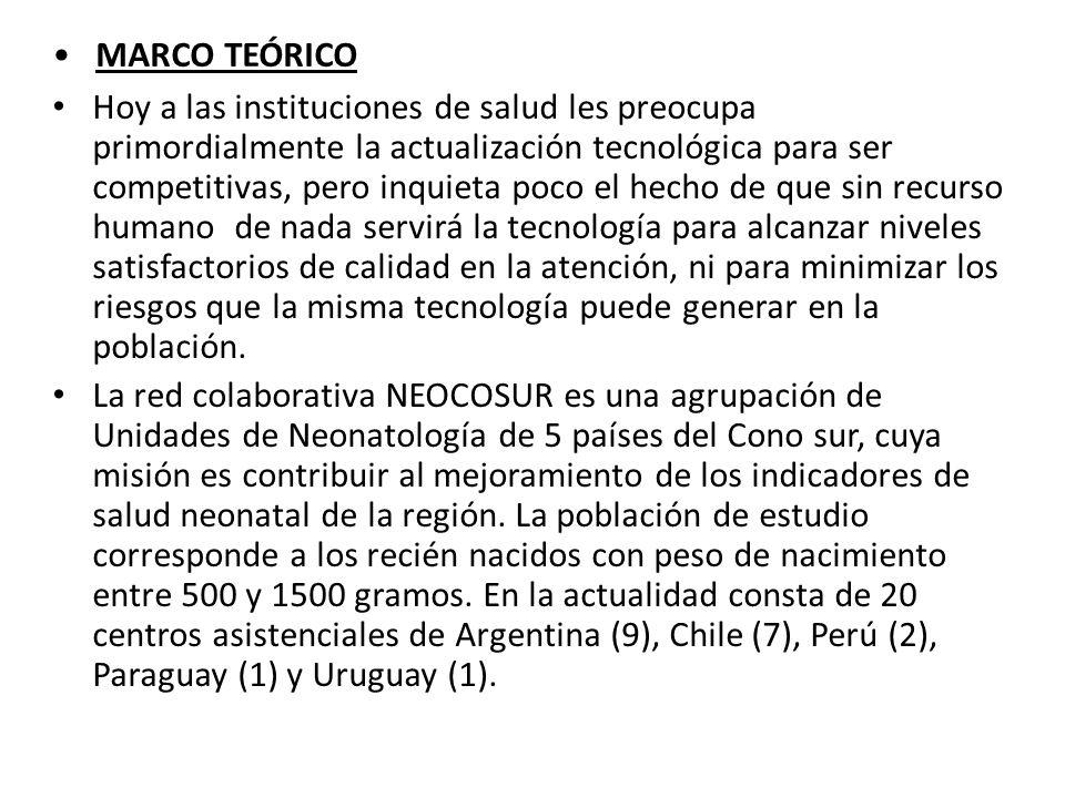 MARCO TEÓRICO Hoy a las instituciones de salud les preocupa primordialmente la actualización tecnológica para ser competitivas, pero inquieta poco el