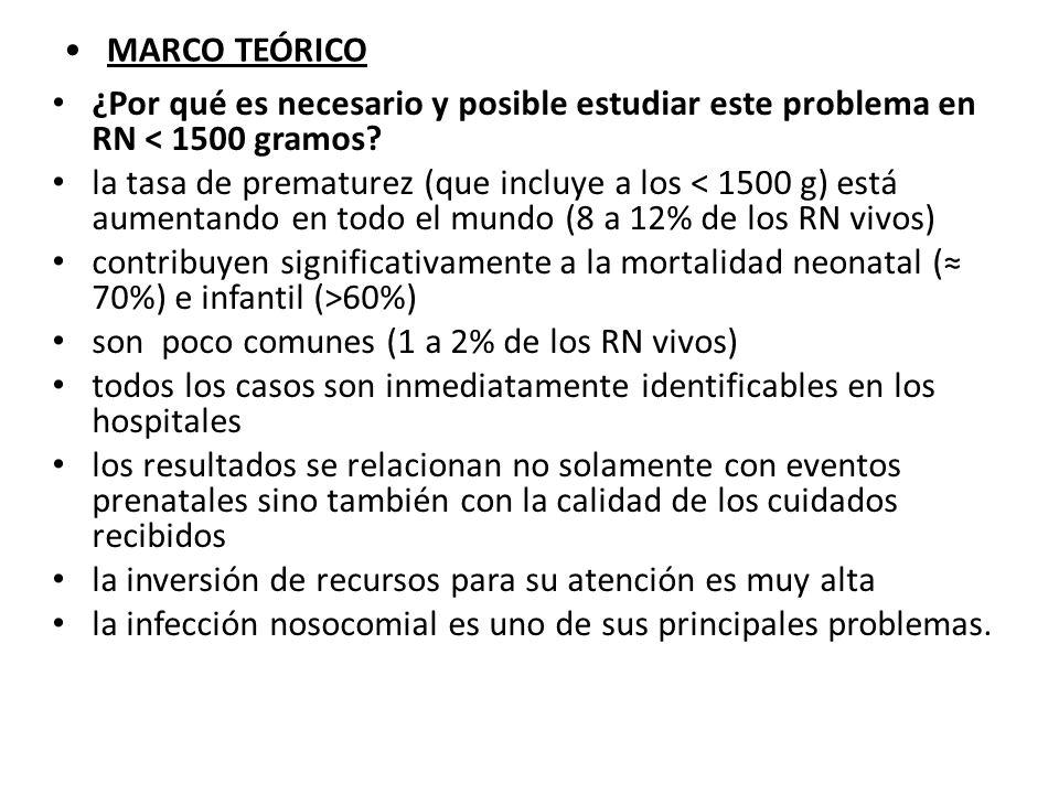 Objetivo General: Evaluar si el riesgo ajustado de mortalidad y morbilidad de RNMBP (<1500 g) se relacionan con el volumen de pacientes atendidos y el personal médico y de enfermería.