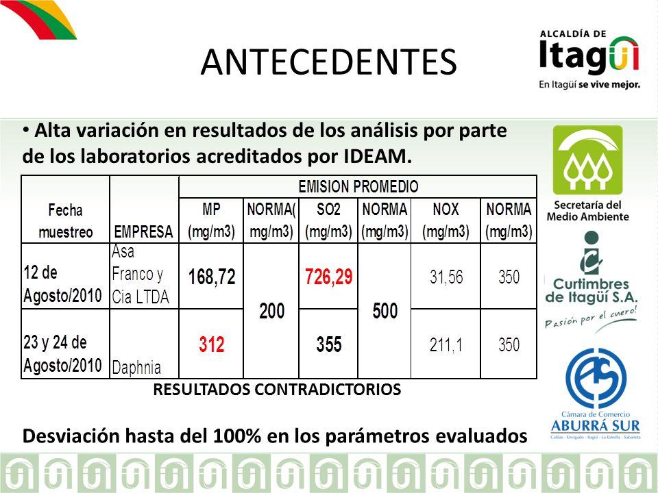 EMPRESA ANTECEDENTES Alta variación en resultados de los análisis por parte de los laboratorios acreditados por IDEAM. RESULTADOS CONTRADICTORIOS Desv
