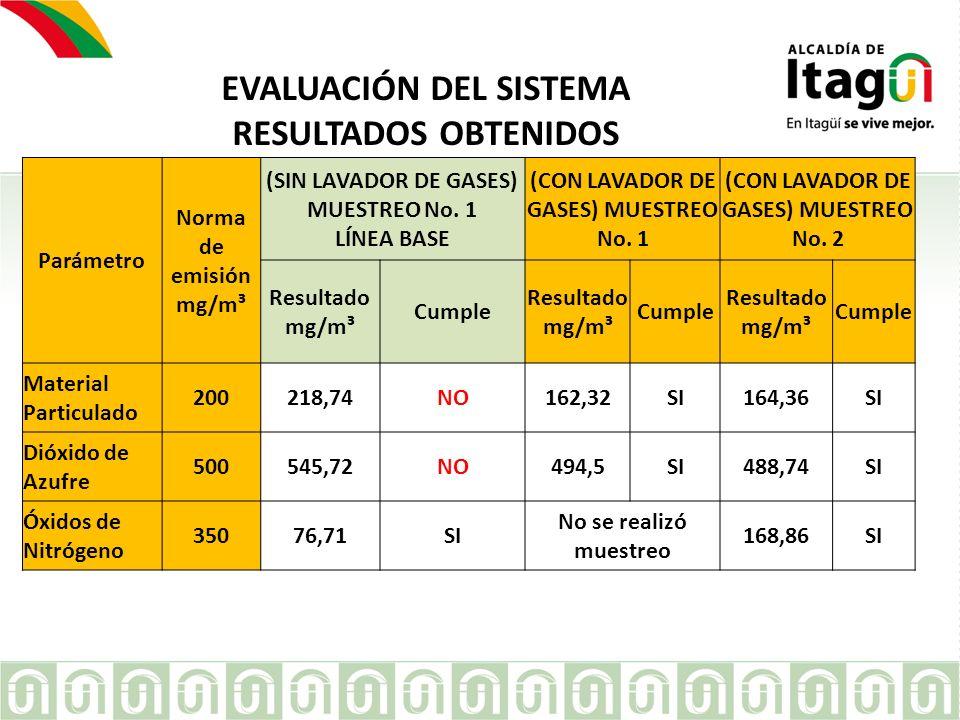 EVALUACIÓN DEL SISTEMA RESULTADOS OBTENIDOS Parámetro Norma de emisión mg/m³ (SIN LAVADOR DE GASES) MUESTREO No. 1 LÍNEA BASE (CON LAVADOR DE GASES) M