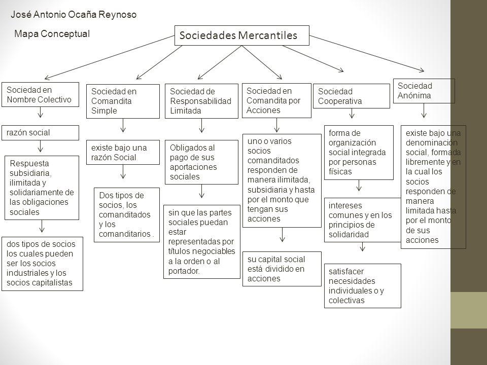 José Antonio Ocaña Reynoso Mapa Conceptual Sociedades Mercantiles Sociedad en Nombre Colectivo Sociedad en Comandita Simple Sociedad de Responsabilida