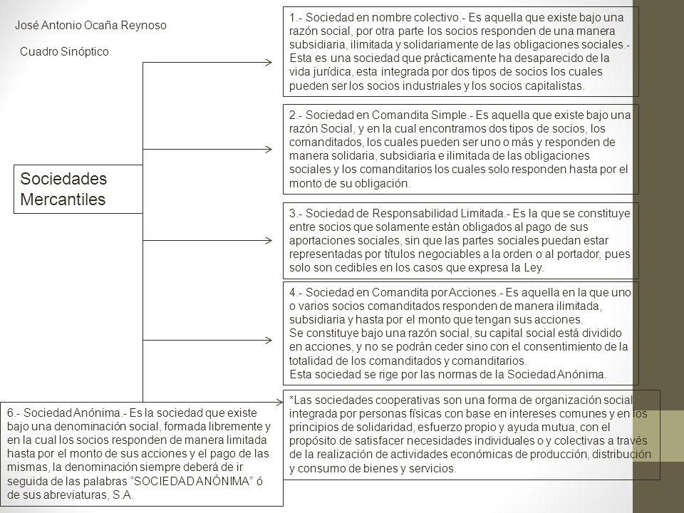Sociedades Mercantiles José Antonio Ocaña Reynoso Cuadro Sinóptico 1.- Sociedad en nombre colectivo.- Es aquella que existe bajo una razón social, por