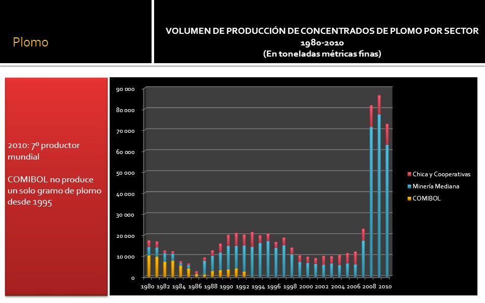 Plomo 2010: 7º productor mundial COMIBOL no produce un solo gramo de plomo desde 1995 2010: 7º productor mundial COMIBOL no produce un solo gramo de plomo desde 1995 VOLUMEN DE PRODUCCIÓN DE CONCENTRADOS DE PLOMO POR SECTOR 1980-2010 (En toneladas métricas finas)