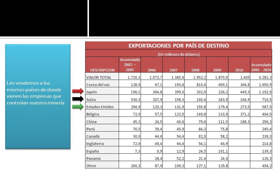 Les vendemos a los mismos países de donde vienen las empresas que controlan nuestra minería EXPORTACIONES POR PAÍS DE DESTINO (En millones de dólares) DESCRIPCION Acumulado 2002 – 200520062007200820092010 Acumulado 2006 - 2010 VALOR TOTAL1.720,31.072,71.385,91.952,21.870,52.4056.281,3 Corea del sur128,947,1193,4810,4600,1364,81.650,9 Japón196,1364,8399,0202,5226,2449,31.192,5 Suiza536,3207,9158,3160,4183,9164,9710,5 Estados Unidos294,9120,3131,9155,8179,4273,5587,5 Bélgica72,057,5123,5149,8133,6371,2464,5 China45,224,540,679,6111,5188,3256,2 Perú76,539,445,984,375,8 245,4 Canadá30,044,654,482,058,2 239,3 Inglaterra72,649,464,454,146,9 214,8 España7,30,912,924,5101,1 139,3 Panamá -28,452,221,624,0 126,3 Otros260,387,9109,3127,1129,8 454,2