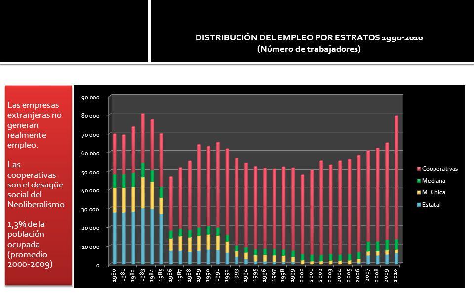 Las empresas extranjeras no generan realmente empleo.