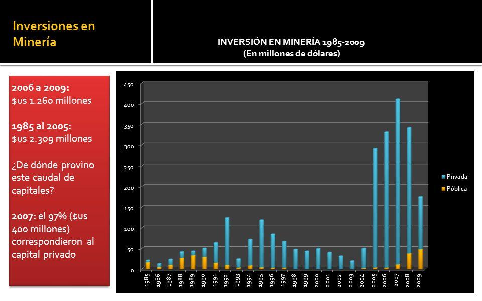 Inversiones en Minería 2006 a 2009: $us 1.260 millones 1985 al 2005: $us 2.309 millones ¿De dónde provino este caudal de capitales.