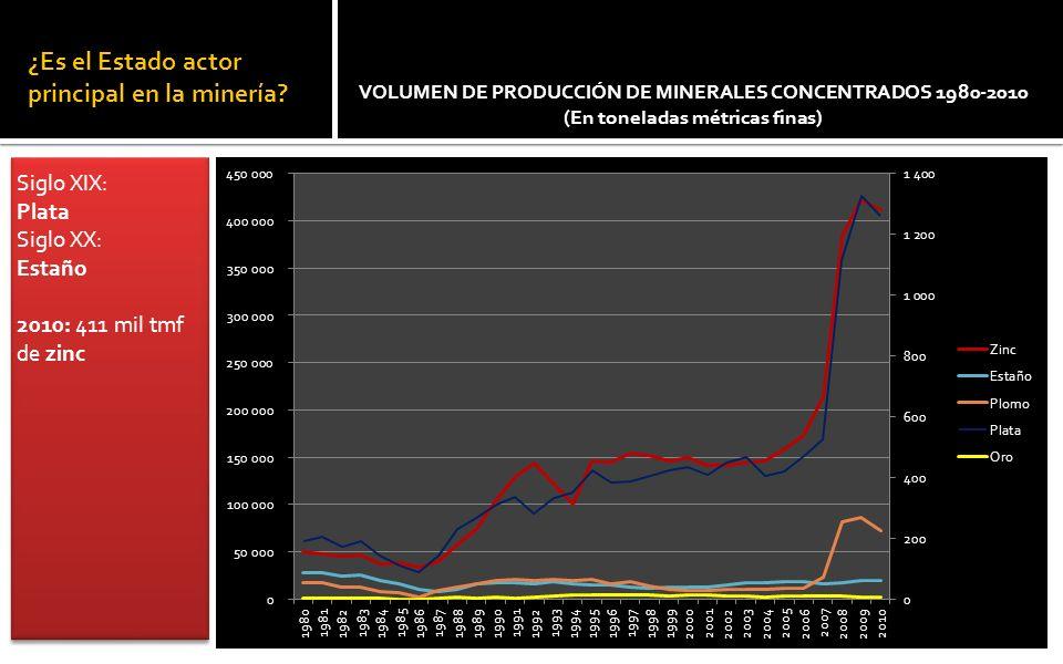 Hoy la plata y el zinc son los minerales más importantes VALOR DE PRODUCCIÓN DE MINERALES CONCENTRADOS 1980-2010 (En millones de dólares)