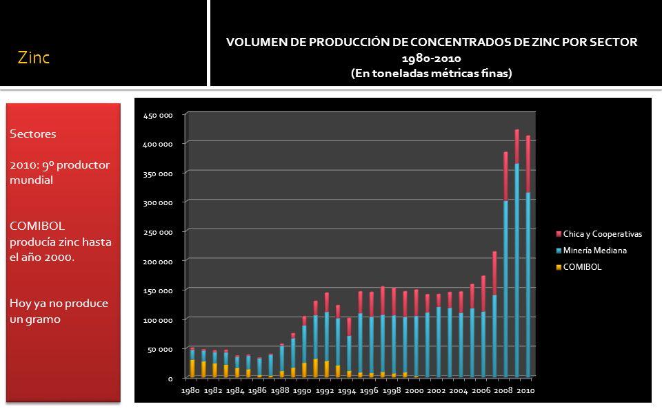 Zinc Sectores 2010: 9º productor mundial COMIBOL producía zinc hasta el año 2000.