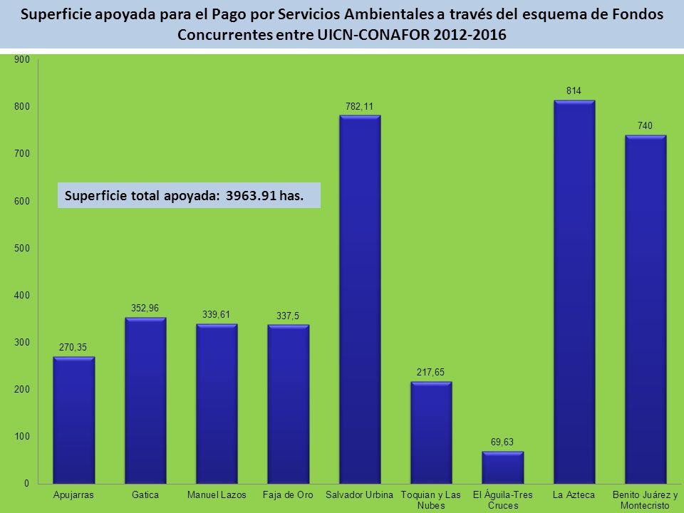 Superficie apoyada para el Pago por Servicios Ambientales a través del esquema de Fondos Concurrentes entre UICN-CONAFOR 2012-2016 Superficie total apoyada: 3963.91 has.
