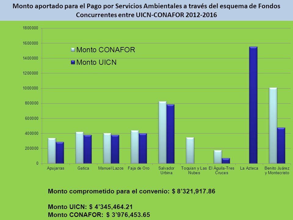 Monto aportado para el Pago por Servicios Ambientales a través del esquema de Fondos Concurrentes entre UICN-CONAFOR 2012-2016