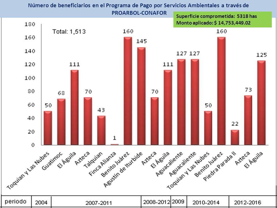 Número de beneficiarios en el Programa de Pago por Servicios Ambientales a través de PROARBOL-CONAFOR Superficie comprometida: 5318 has Monto aplicado: $ 14,753,449.02