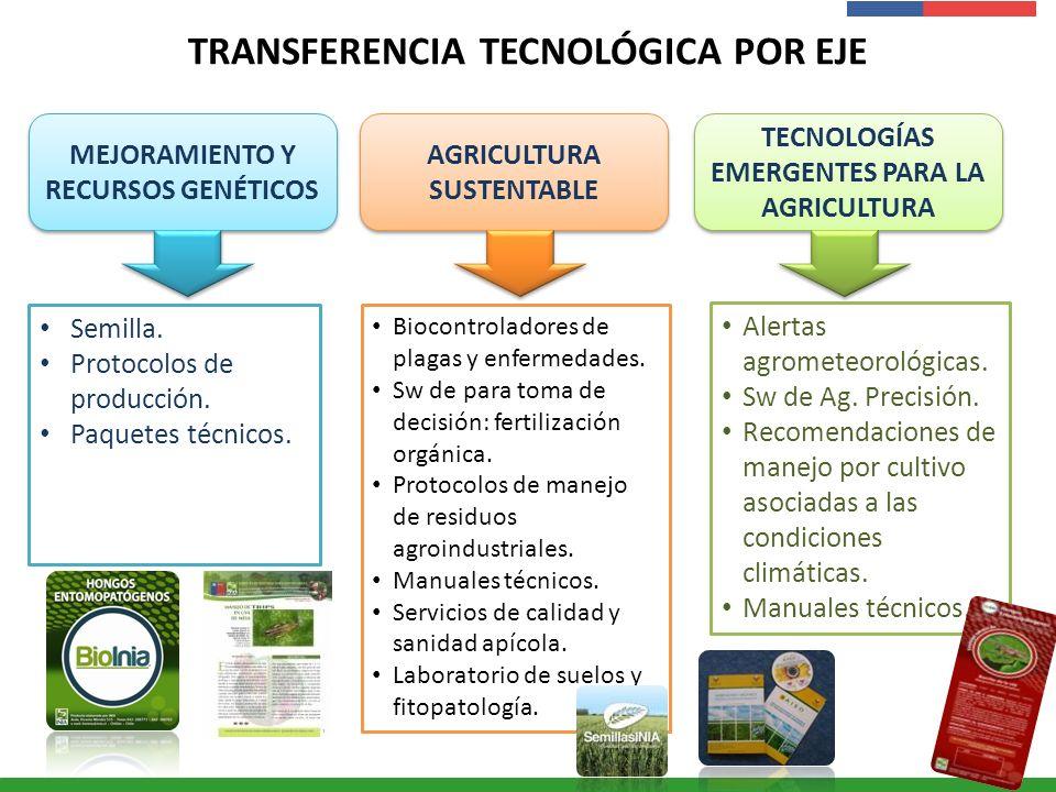 Presentación Institucional Instituto de Investigaciones Agropecuarias - INIA TRANSFERENCIA TECNOLÓGICA POR EJE MEJORAMIENTO Y RECURSOS GENÉTICOS TECNO
