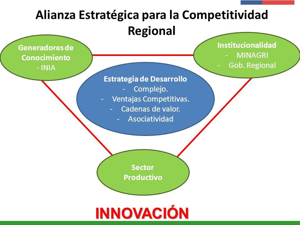 Presentación Institucional Instituto de Investigaciones Agropecuarias - INIA Alianza Estratégica para la Competitividad Regional Estrategia de Desarro