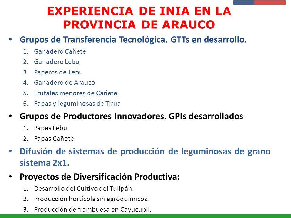 Presentación Institucional Instituto de Investigaciones Agropecuarias - INIA EXPERIENCIA DE INIA EN LA PROVINCIA DE ARAUCO Grupos de Transferencia Tec