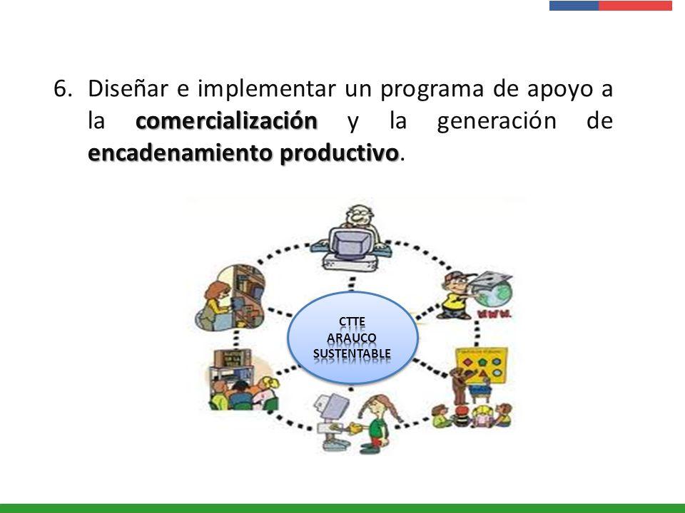 Presentación Institucional Instituto de Investigaciones Agropecuarias - INIA comercialización encadenamiento productivo 6.Diseñar e implementar un pro