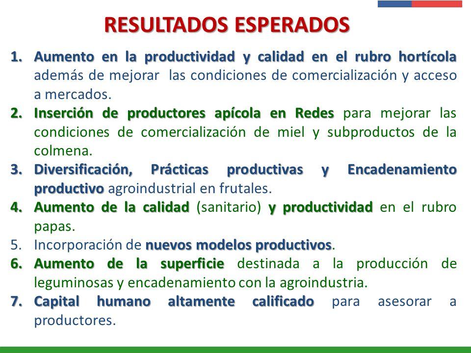 Presentación Institucional Instituto de Investigaciones Agropecuarias - INIA RESULTADOS ESPERADOS 1.Aumento en la productividad y calidad en el rubro