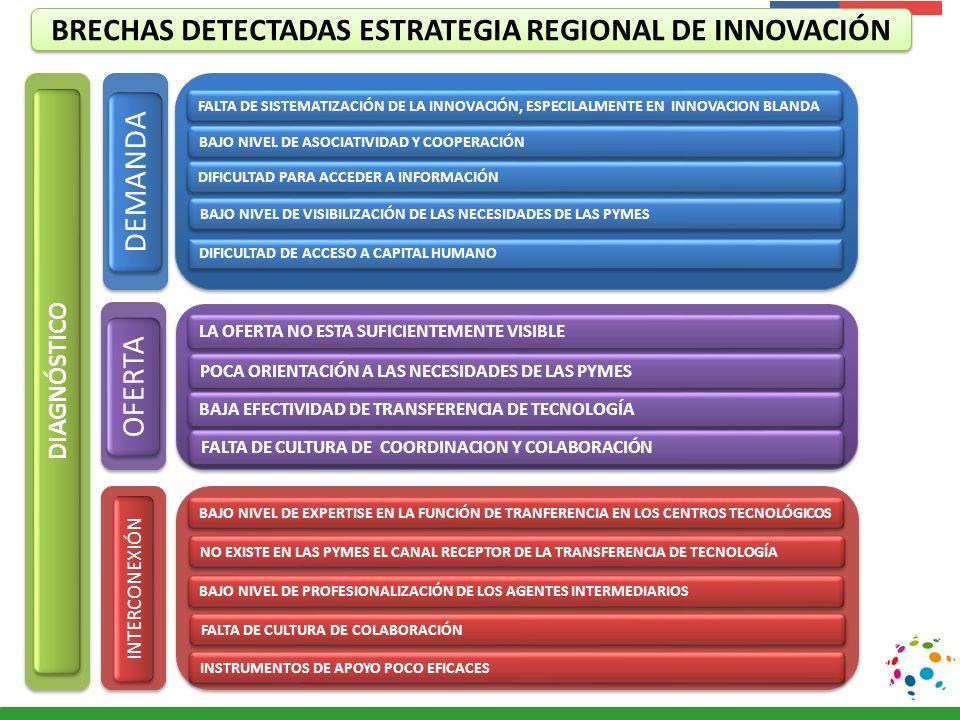 Presentación Institucional Instituto de Investigaciones Agropecuarias - INIA BRECHAS DETECTADAS ESTRATEGIA REGIONAL DE INNOVACIÓN DEMANDA OFERTA BAJO