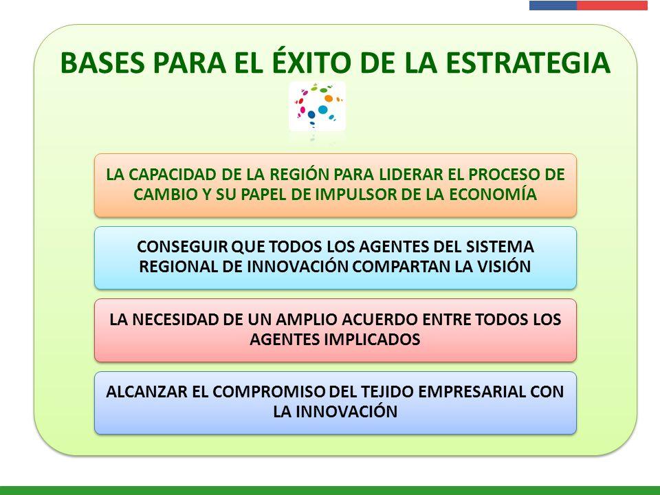 Presentación Institucional Instituto de Investigaciones Agropecuarias - INIA BASES PARA EL ÉXITO DE LA ESTRATEGIA LA CAPACIDAD DE LA REGIÓN PARA LIDER