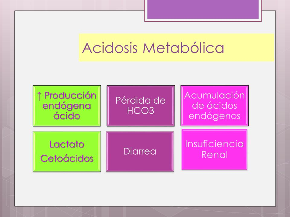 Acidosis Metabólica Producción endógena ácido Producción endógena ácido Pérdida de HCO3 Acumulación de ácidos endógenos LactatoCetoácidos Diarrea Insu