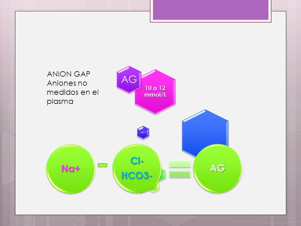 10 a 12 mmol/L AG AG = Na+ – (Cl- + HCO3 -). ANION GAP Aniones no medidos en el plasma Na+ Cl-HCO3-AG