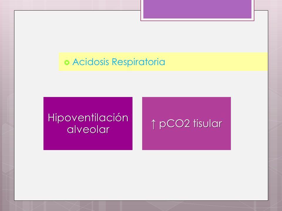 Acidosis Respiratoria Hipoventilación alveolar pCO2 tisular pCO2 tisular