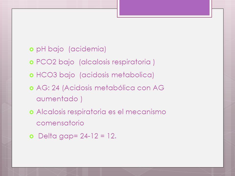 pH bajo (acidemia) PCO2 bajo (alcalosis respiratoria ) HCO3 bajo (acidosis metabolica) AG: 24 (Acidosis metabólica con AG aumentado ) Alcalosis respir