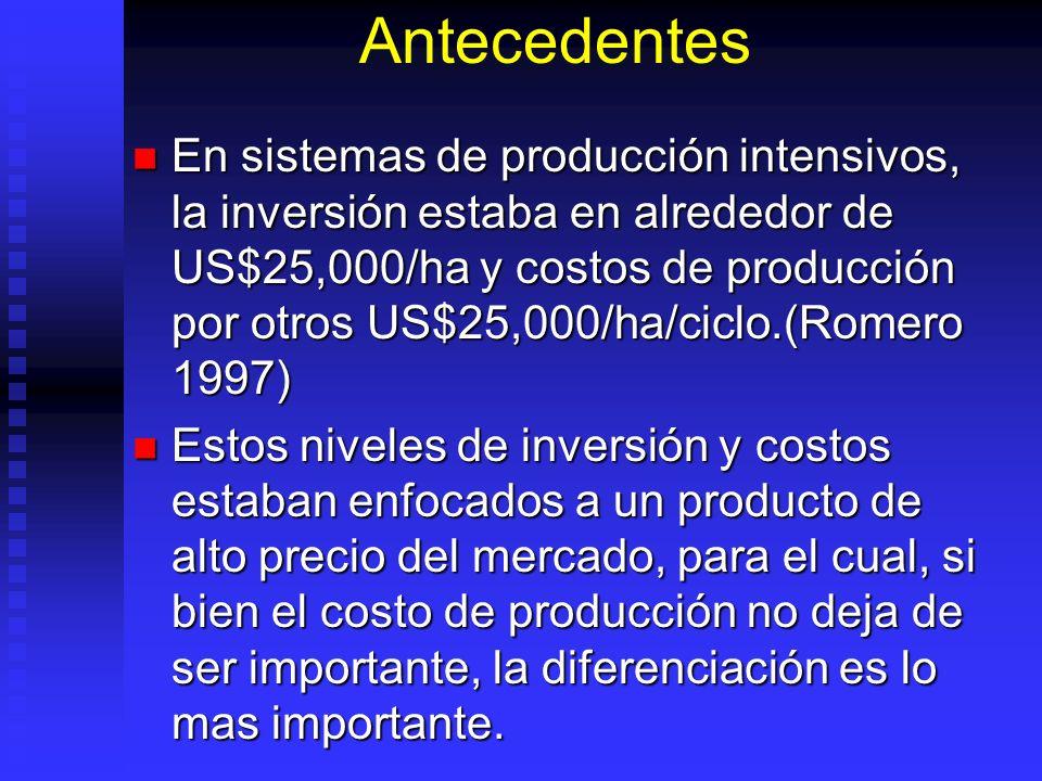 Antecedentes En sistemas de producción intensivos, la inversión estaba en alrededor de US$25,000/ha y costos de producción por otros US$25,000/ha/cicl